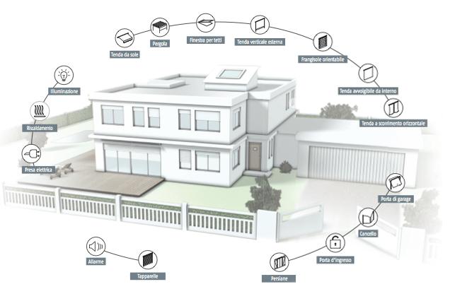 Domotica per l 39 automazione della casa - Automazione casa ...